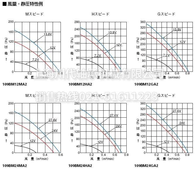 上海川代轴承机械有限公司专业销售sanyo 109BM12MA2、109BM12HA2、109BM12GA2、109BM24MA2、109BM24HA2、109BM24GA2风扇,sanyo链轮,sanyo皮带等。日本SANYO品牌专业供应商,专业为您提供高品质sanyo全系列产品,能针对客户的需求提供109BM12MA2、109BM12HA2、109BM12GA2、109BM24MA2、109BM24HA2、109BM24GA2相关技术服务,sanyo常见型号产品规格参数及技术需求请直接联系我们,全国客